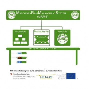 """Das """"Qualitätssystem Agrar"""" wird österreichweit bei den aktuell 76 Maschinenring Bürostandorten (Stand 01.01.2019) eingeführt, ausgerollt und weiterentwickelt."""